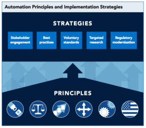 Graphic showing the USDOT Automation Strategies and Principles
