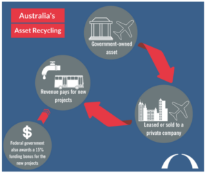 A graphic that shows the flow of money from Government owned asset to revenue for new projects.