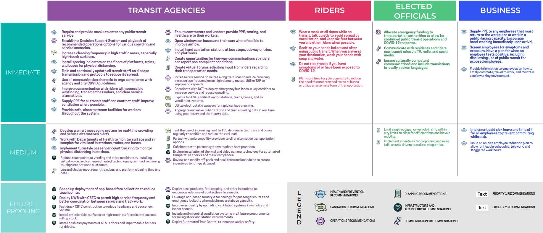 A table of the Immediate, Medium, and Future Proofing measures that Transit Agencies, Riders, Elected Officials, and Businesses can take to stay safe while increasing ridership.