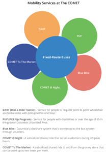 Image representing The COMET's mobility offerings, including fixed-route buses, DART, PUP, Blue Bikes, and The COMET On the Go