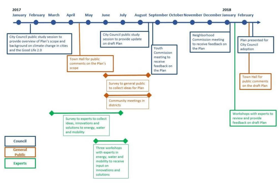 Timeline Climate Smart San Jose