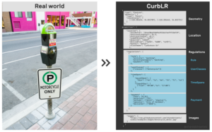 Image of how a Parking Meter is Translated into CurbLR information