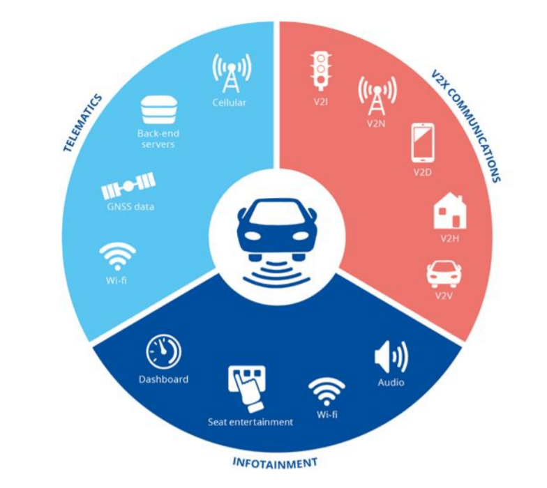 EU Agency for Cyber Security Diagram of Connected Cars' Networks