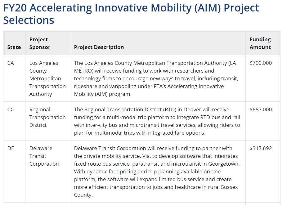 The table of the 25 Federal Transit Administration Accelerating Innovative Mobility (AIM) Project selections including the state, a brief summary, the project sponsor, and the funding amount.
