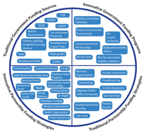 Circle diagram that shows the four different funding types covered in this module: Traditional government funding sources, innovative government funding programs, traditional funding partnership sources, and innovative funding partnership strategies