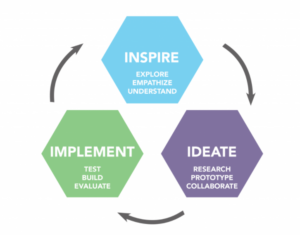 A diagram that shows the Human Centered Design technique of Inspire, Ideate, and Implement
