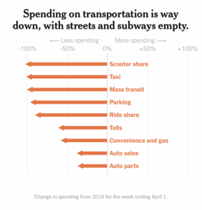 NYTimes chart showing decreased spending on transportation by mode as a result of the COVID19 crisis, relative to 2019