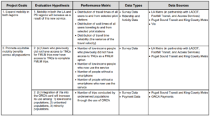 Table that shows the project's goals, evaluation hypothesis, performance metrics, data types, and data sources for Los Angeles County and Puget Sound MOD First and Last Mile Partnership with Via