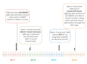 Timeline of Phase 1 Programs and Connect2Transit/Phase2