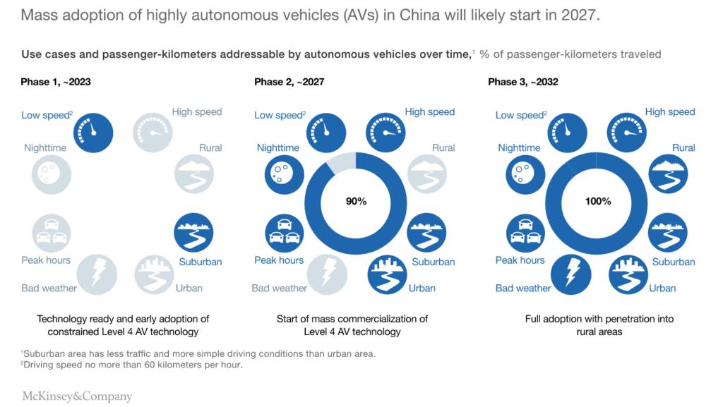 McKinsey Diagram of AV Deployment in China over time
