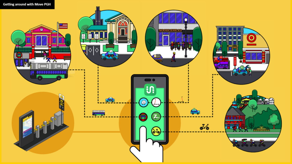 Graphic showing how Move PGH and Transit app can help people access different transportation modes