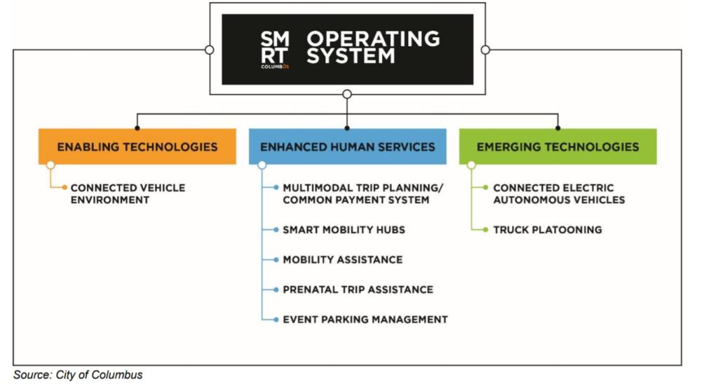 Diagram of Smart Columbus initiatives