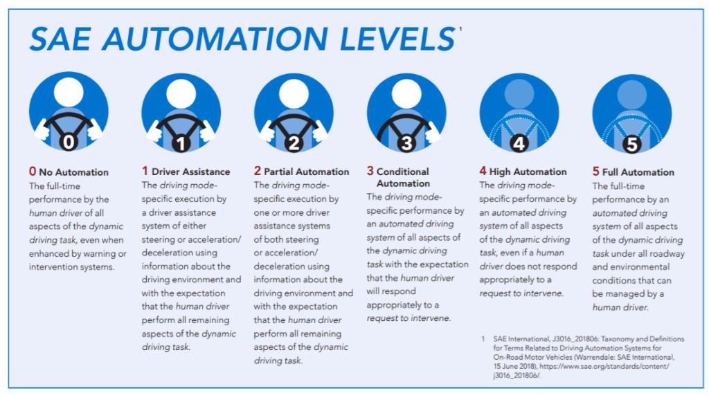 SAE Automation Levels diagram