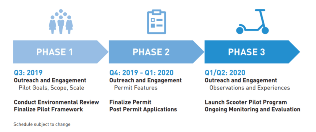 Figure of 3-phase timeline for SDOT scooter share launch
