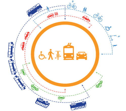 Diagram showing range of mobility options, from bikeshare to fixed route.