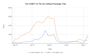 Chart representing ridership over time on The COMET On The Go!