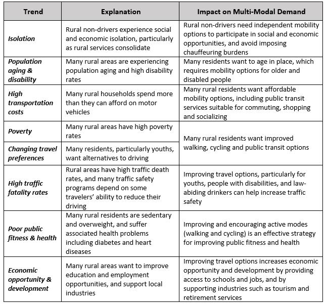 Table detailing 8 trends in rural transportation demands