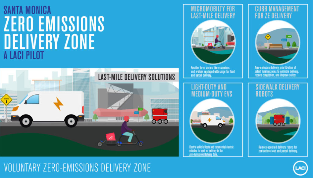 Infographic of Santa Monica Last-Mile Delivery Solutions