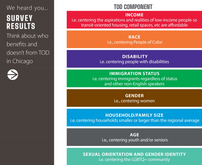 The ETOD work group members were asked to provide input via a survey to prioritize different equity components. This chart shows how each was ranked by those who responded.