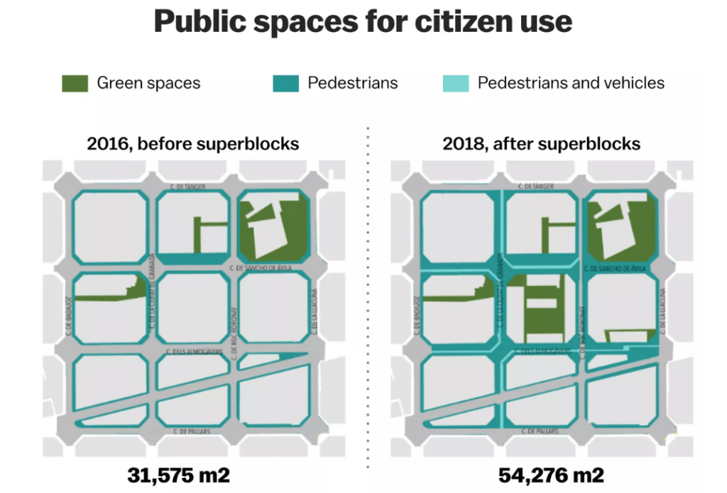 Diagram from Vox report showing increase in public space for citizen use before and after establishment of Poblenou superblock